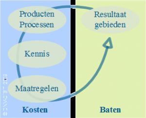 Business case voor kennis